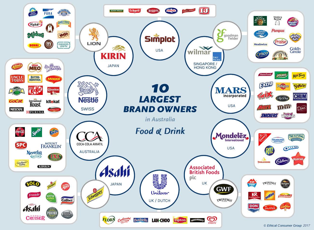 Uk Brands Food